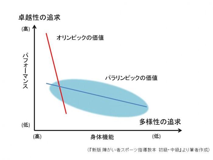 出典:公益財団法人日本障がい者スポーツ協会「新版 障がい者スポーツ指導教本 初級・中級」